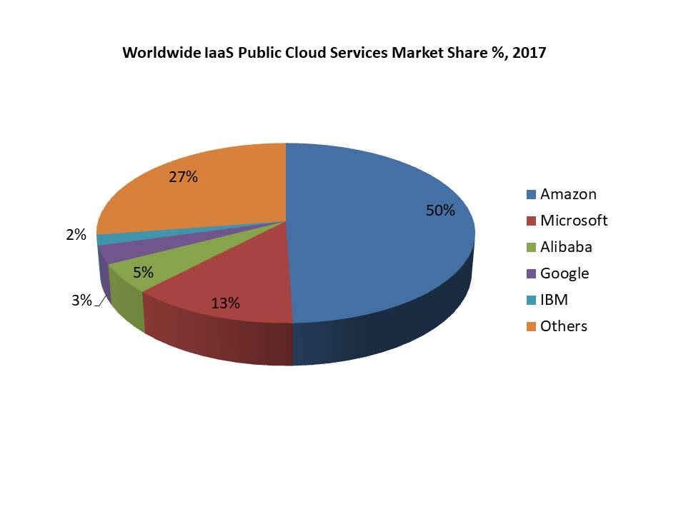 Worldwide IaaS Public Cloud Services Market